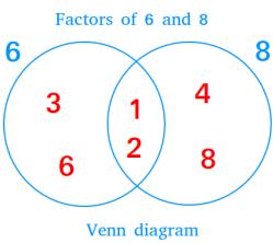 2-circle Venn diagram showing factors of 6 and 8