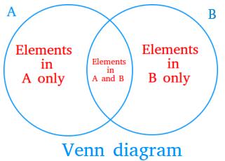 2-circle Venn diagram