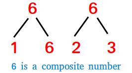 6 is a composite number