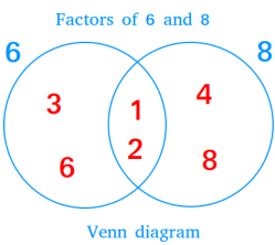 2-circle Venn diagram showing factors of 6 and 8