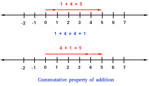 Commutative Property of Addition - Definition and Examples