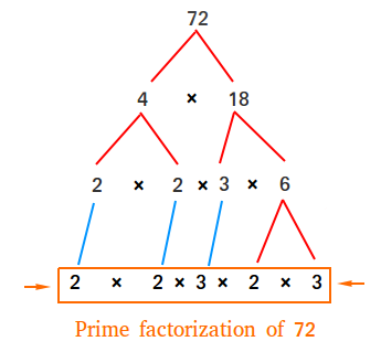 express product of prime factors