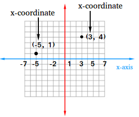 x-coordinate