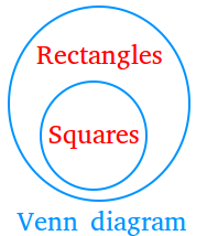 Venn diagram showing the relationship between rectangles and squares
