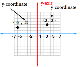 y-coordinate